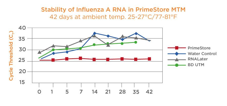PrimeStore MTM Stability Influenza molecular transport media-1.jpg